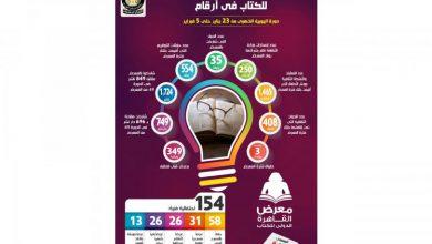 صورة بالإنفوجراف… معرض القاهرة الدولي للكتاب في أرقام